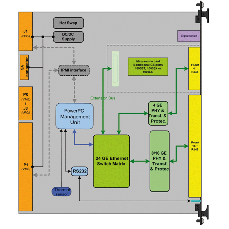 ComEth4000a - L2 & L3 Gigabit Ethernet Switch for VME systems diagram