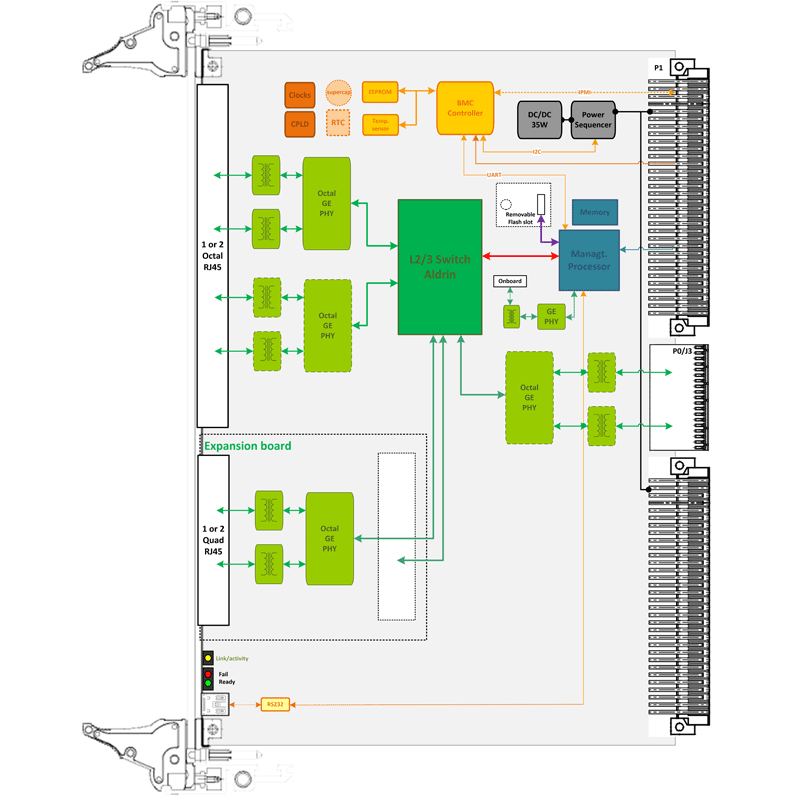 6U VME 1/10/40 Gigabit Ethernet Switch - ComEth4000e block diagram from Interface Concept