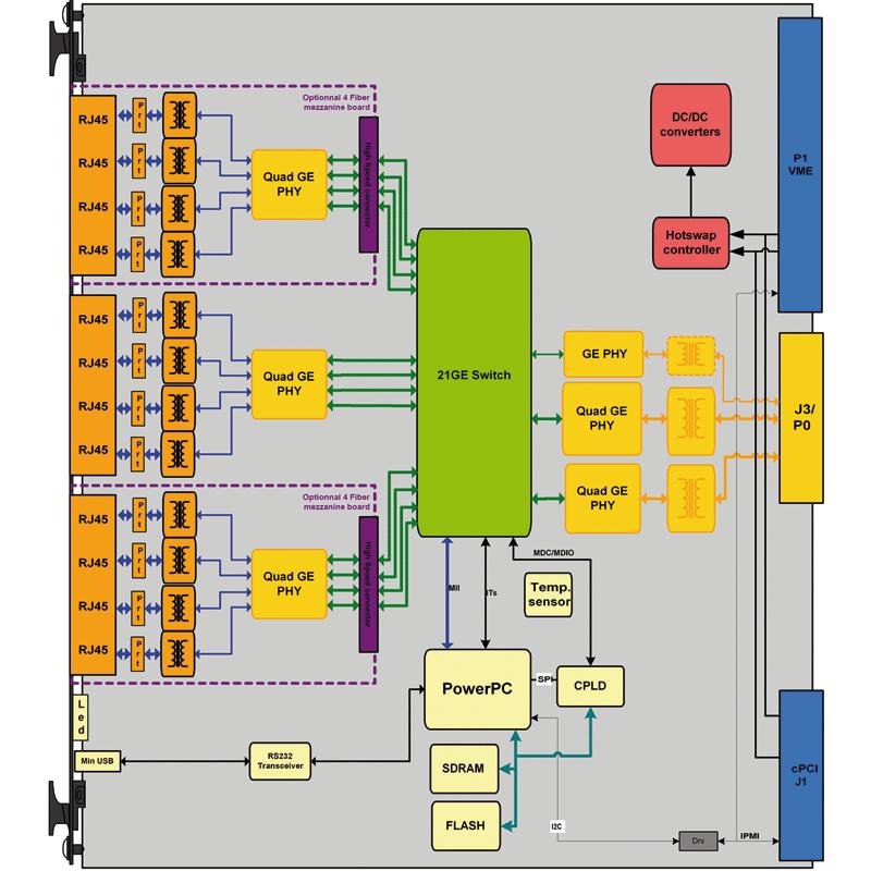 ComEth4030a - 6U cPCI L2 & L3 Versatile GigaEthernet Switch diagram