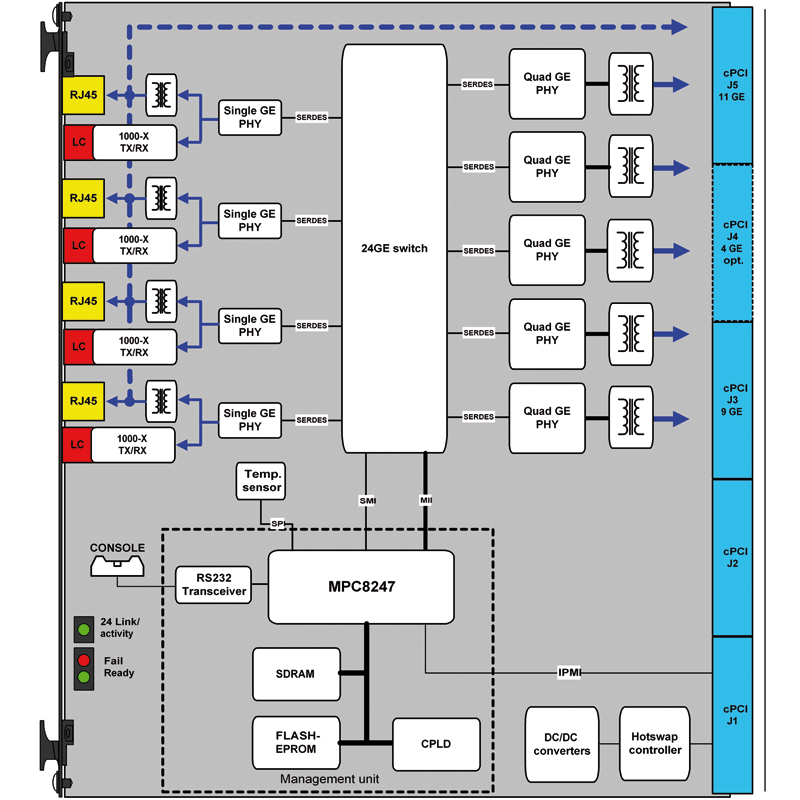 ComEth4050a - 6U cPCI L2 & L3 Gigabit Ethernet Switch PICMG2.16 diagram