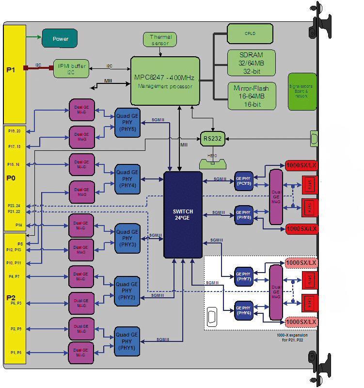 ComEth 4070a L2 & L3 Gigabit Ethernet VME Switch diagram