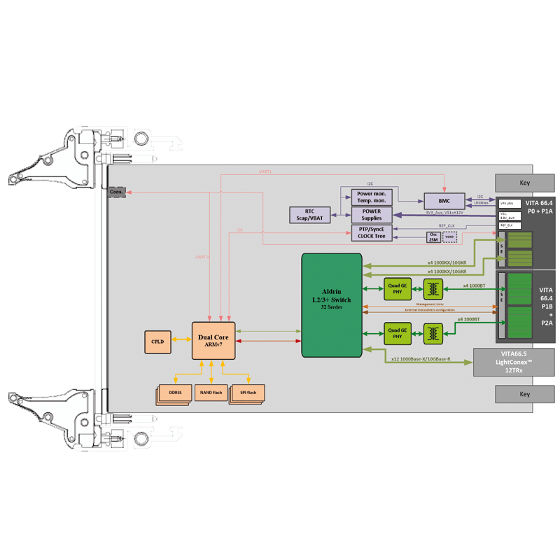 ComEth4082e - VITA 66.5 3U VPX Ethernet Switch diagram