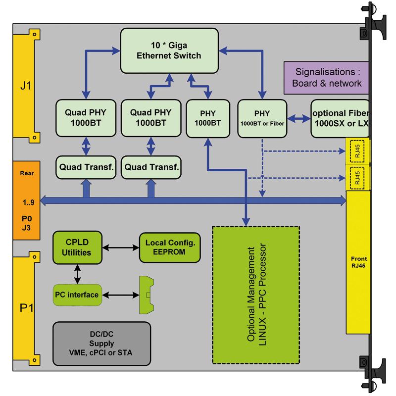 ComEth4100a - 6U cPCI Ethernet Switch diagram