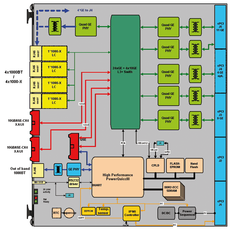 Gigabit & 10 Giga Ethernet Switch PICMG 2.16 / Vita 31.1 - L3+ IP Router diagram