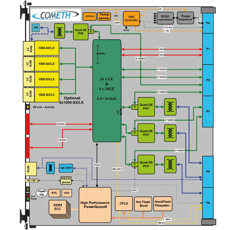 ComEth4340a - Gigabit & 10 Giga Ethernet Switch VPX 6U - L3+ IP Router diagram