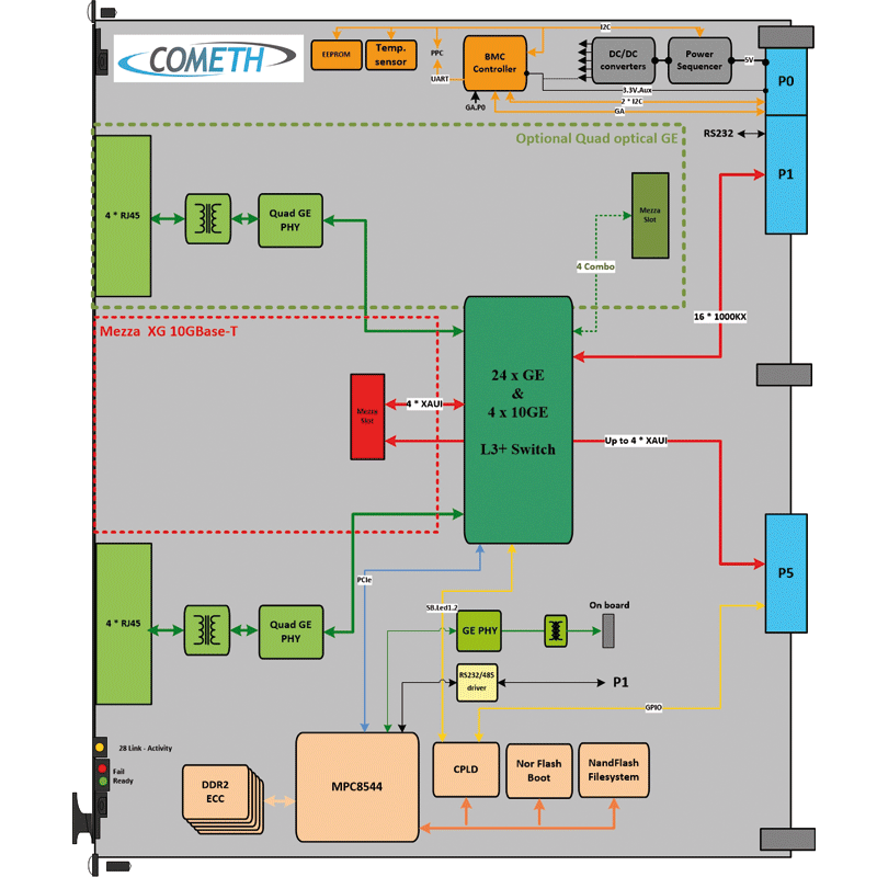 ComEth 4345a diagram - Gigabit & 10 Gigabit Ethernet Switch 6U OpenVPX L3+ IP Router