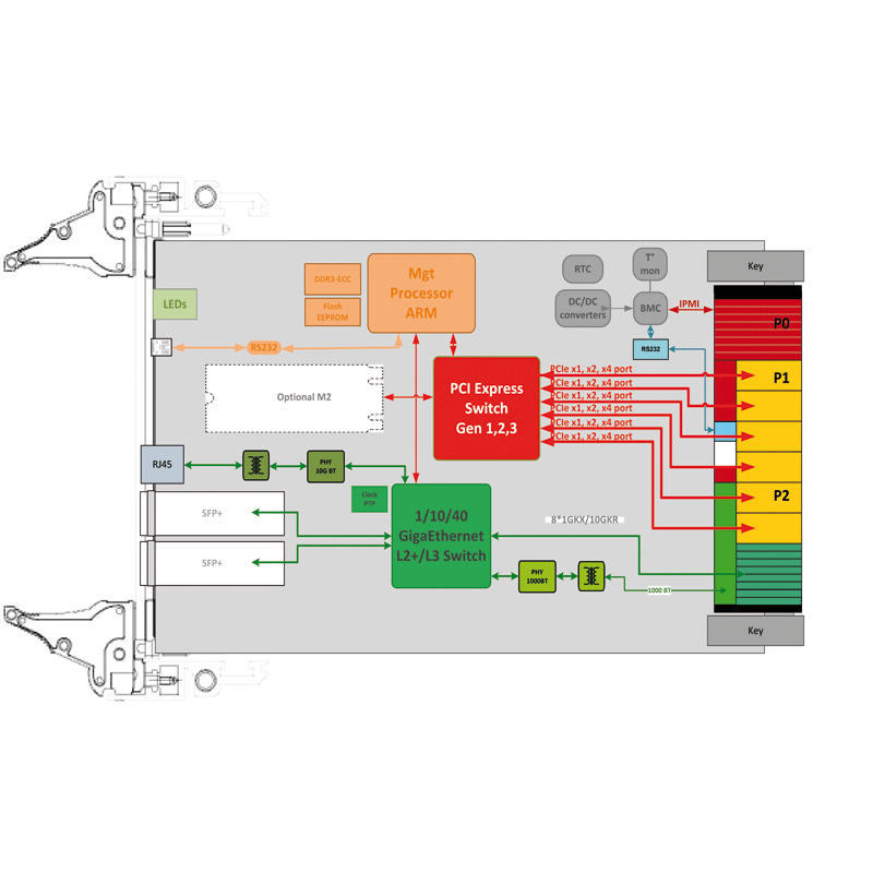 ComEth4412a - 3U VPX hybrid PCIe and GbE Switch diagram