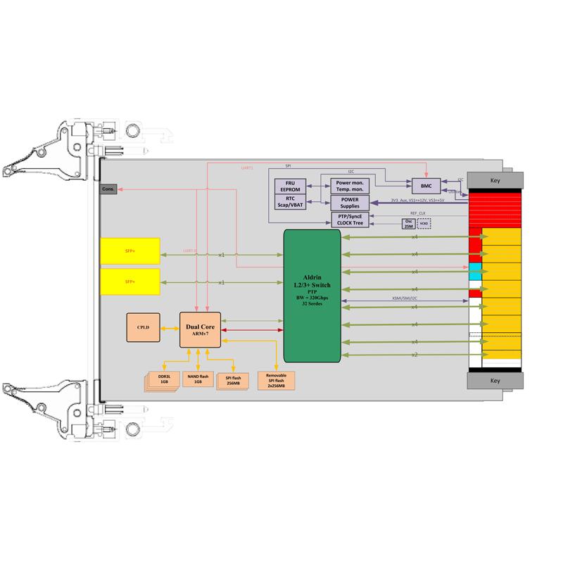 ComEth4582a - 3U VPX Gigabit Ethernet Switch diagram