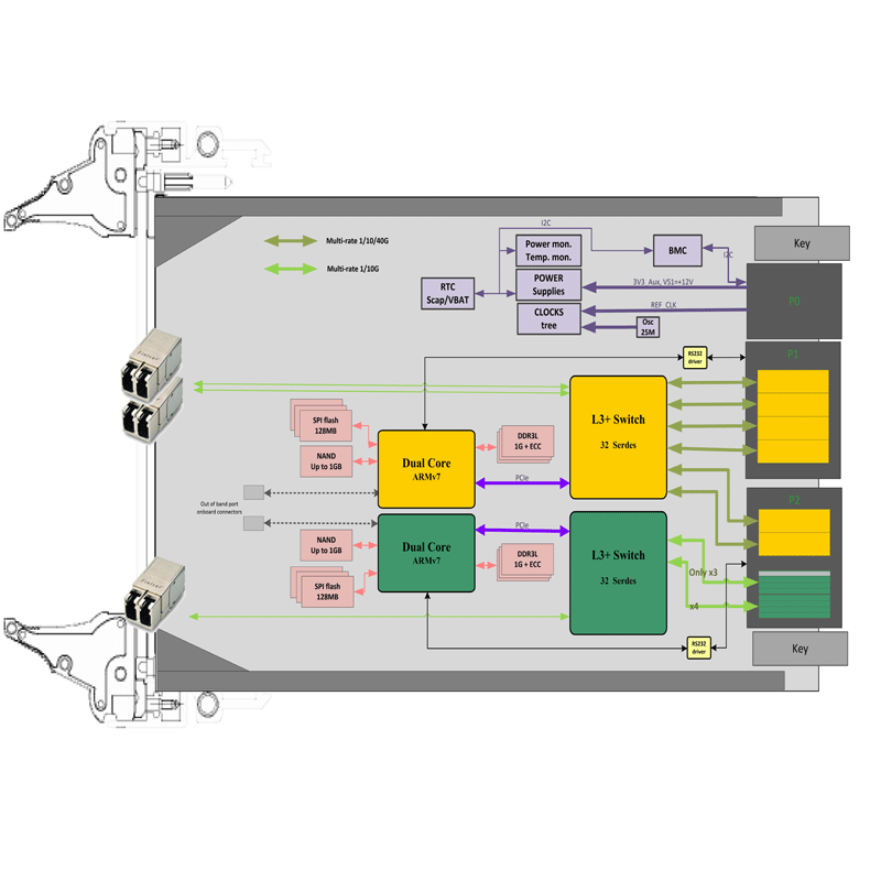 ComEth4590a - 3U VPX Dual-plane 40G Ethernet Switch diagram