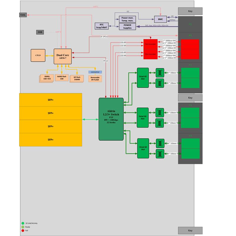 ComEth 4341e - 6U VPX 1/10 GigaEthernet Switch diagram