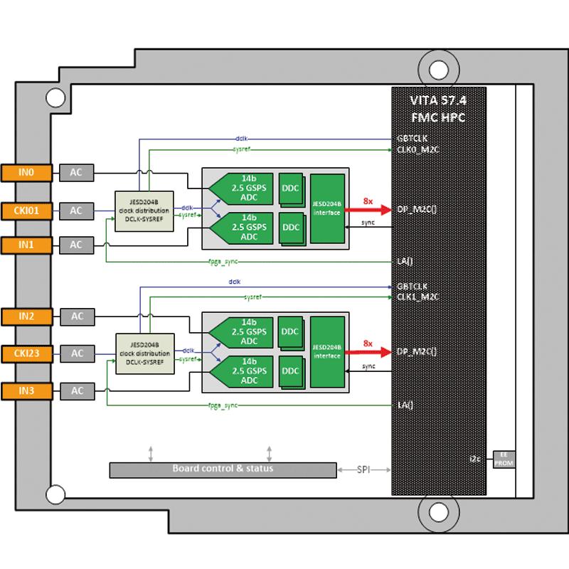 IC-ADC-FMCPa -  analog-to-digital  Quad 14 bit FMC board diagram