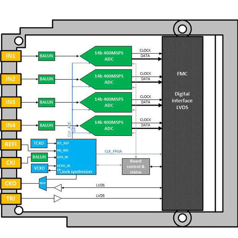 IC-ADC-FMCb - analog-to-digital Quad 14 bit FMC board diagram