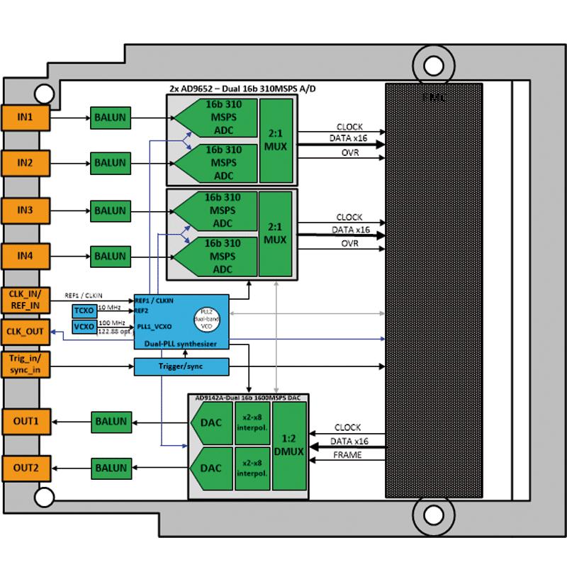 IC-ADC-FMCd -  analog-to-digital Quad 16 bit FMC board diagram