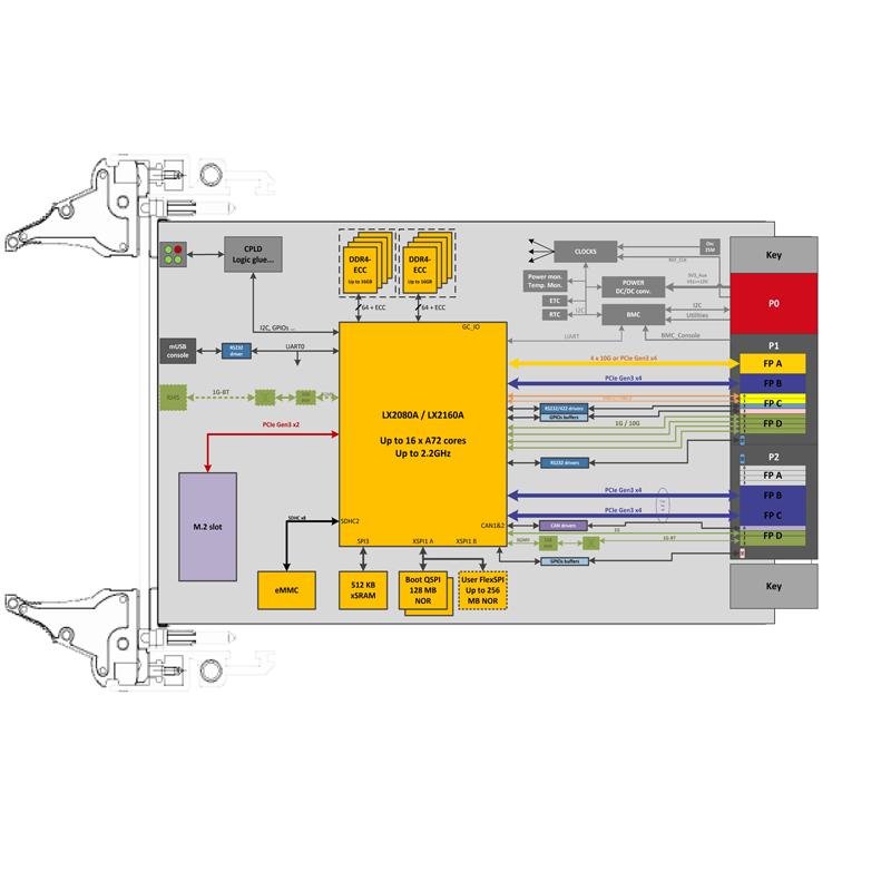 IC-ARM-VPX3a - 3U VPX LX2160A ARM based SBC diagram