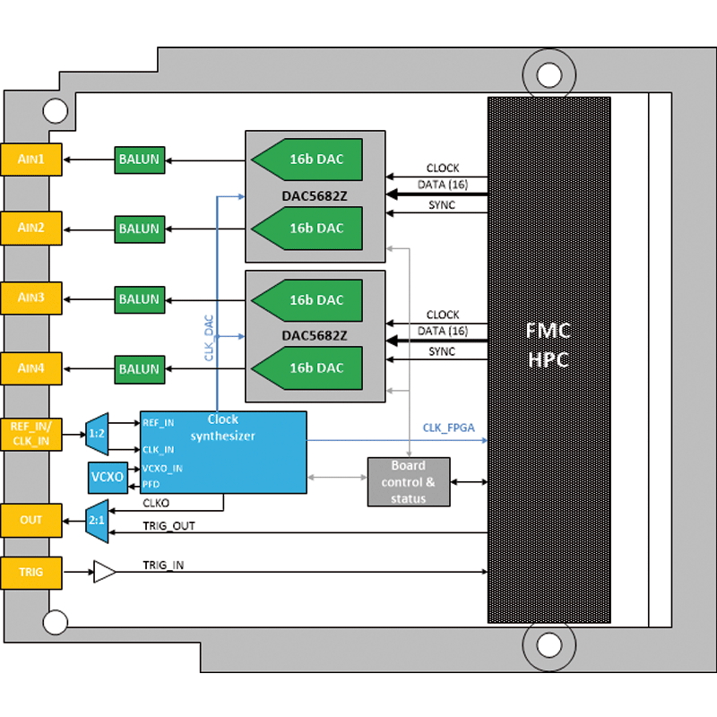 IC-DAC-FMCa - D/A conversion FPGA Mezzanine card diagram