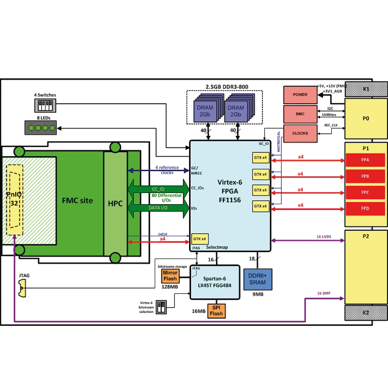 IC-FEP-VPX3b diagram - Xilinx Virtex®-6 3U VPX board with FMC Site