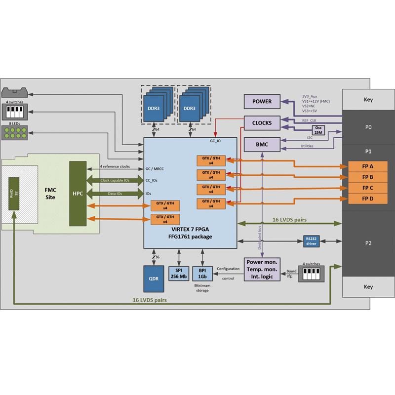 IC-FEP-VPX3c diagram - Xilinx Virtex®-7 3U VPX board with FMC Site