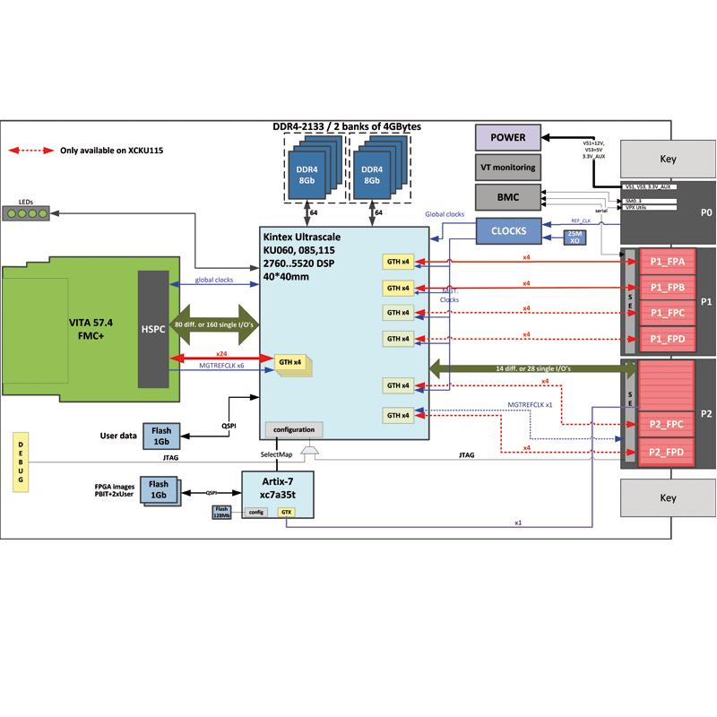 IC-FEP-VPX3d - 3U VPX FPGA board with FMC+ site diagram