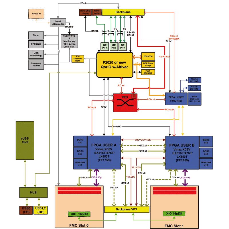 IC-FEP-VPX6a - Virtex®-6 & QorIQTM 6U VPX processing unit  diagram