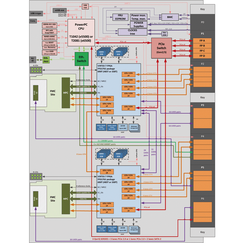IC-FEP-VPX6b diagram - Virtex®-7 & QorIQTM 6U VPX processing unit