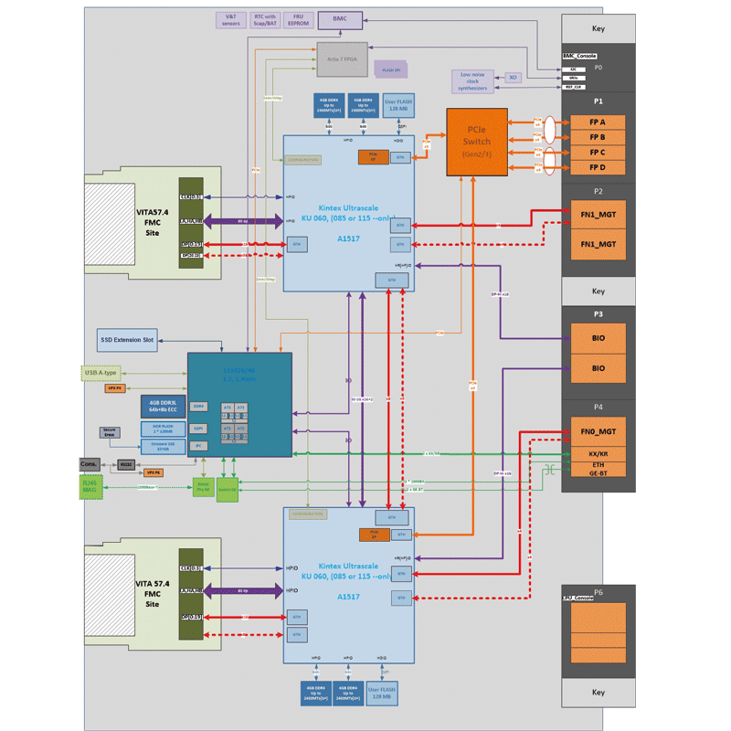 IC-FEP-VPX6d diagram - Low-power UltraScale™ FPGA 6U VPX board with FMC+ sites