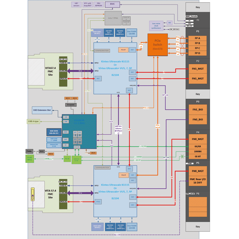 IC-FEP-VPX6e diagram - UltraScale™ FPGA 6U VPX board with FMC+ sites