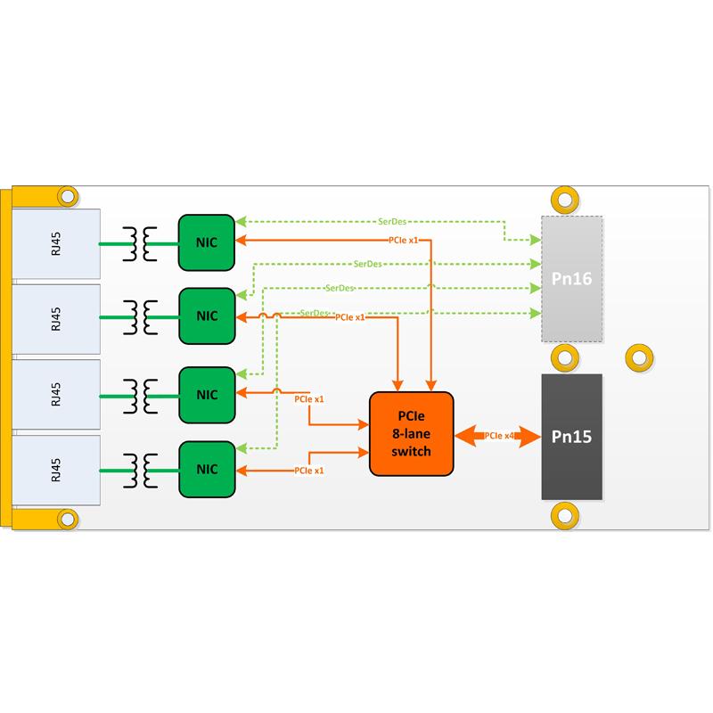 IC-GRA-XMCb Gigabit Ethernet XMC module diagram