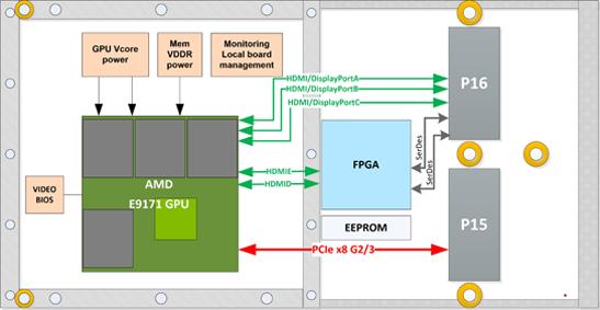 IC-GRA-XMCd - AMD E9171GPU XMC board diagram