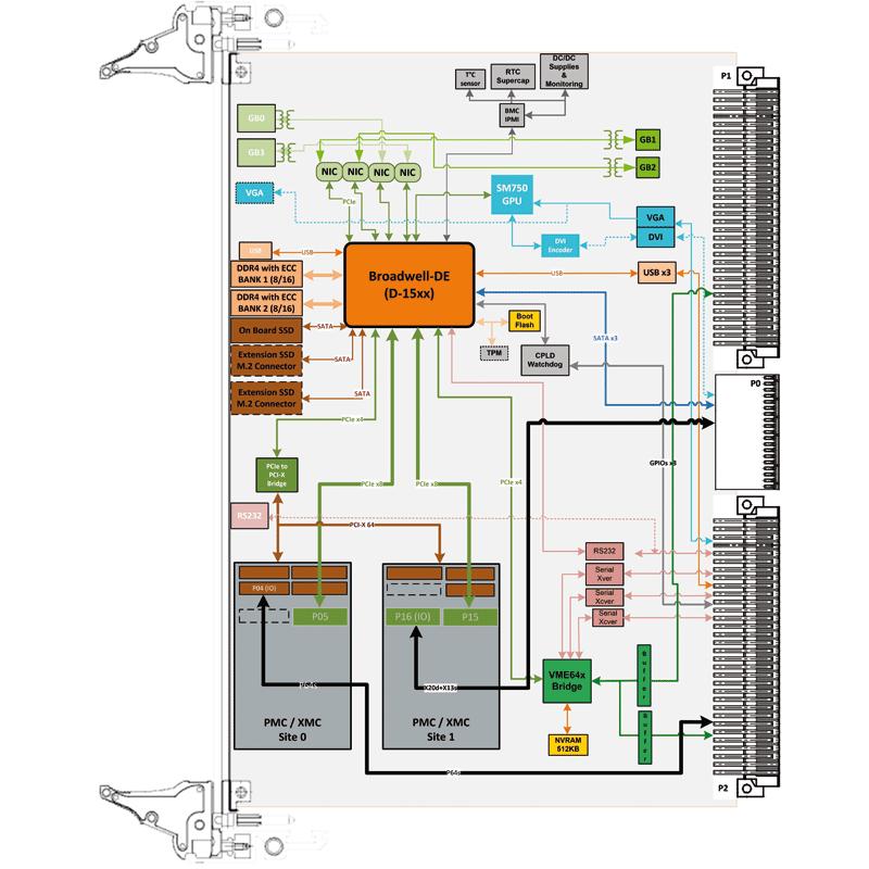IC-INT-VMEc - 6U VME Intel Xeon D SBC diagram