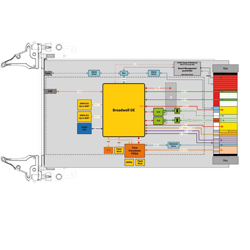 IC-INT-VPX3d - Intel® XEON (Broadwell-DE SoC) SBC diagram