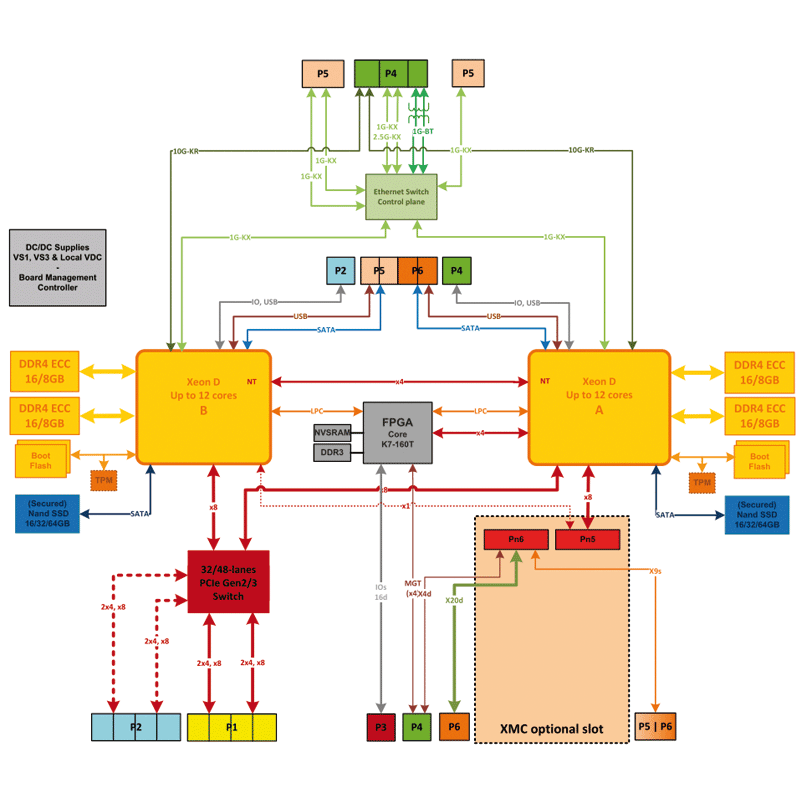 IC-INT-VPX6e diagram - 6U VPX Dual Intel® Xeon® D-15xx DSP board