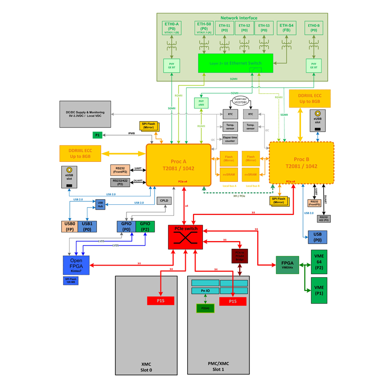 IC-PPC-VMEb diagram - Single or Dual T2081 (or T1042) VME SBC with on-board Embedded L2 switch and user-programmable FPGA