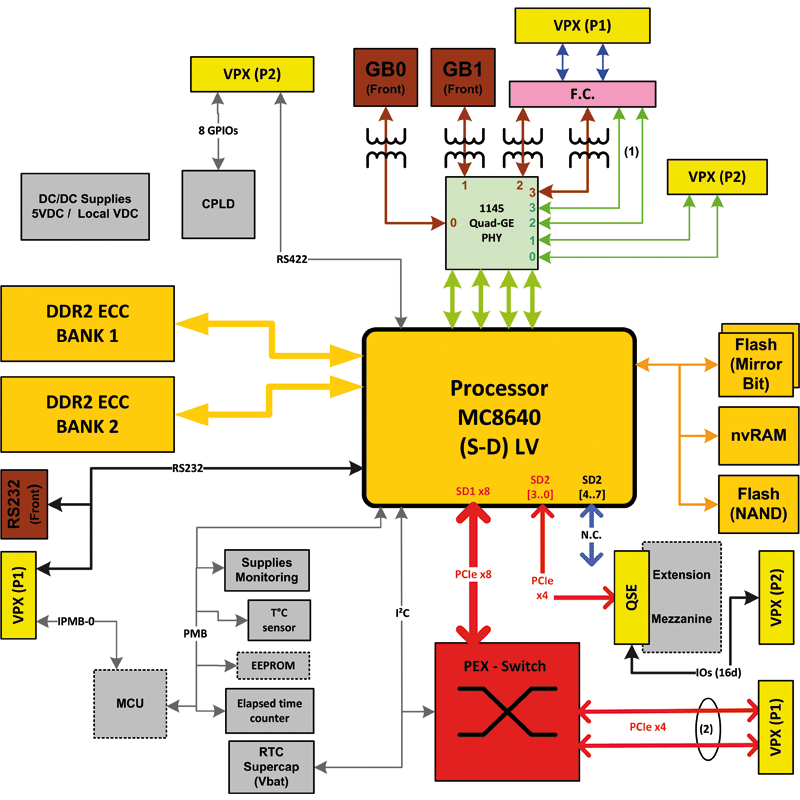 IC-PPC-VPX3a - MPC8640D Single Board Computer diagram