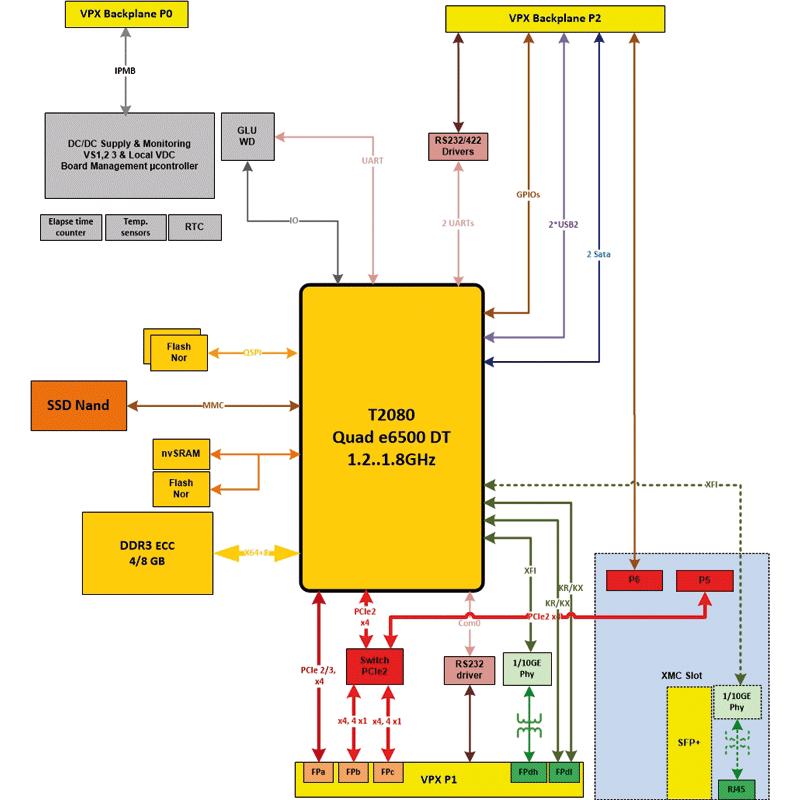 IC-PPC-VPX3d - QorIQ T2080 Single Board Computer diagram