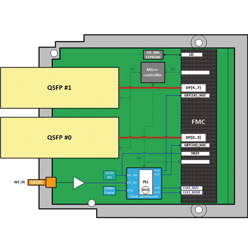 IC-QSFP-FMCa - FPGA Mezzanine Card with two QSFP+ diagram