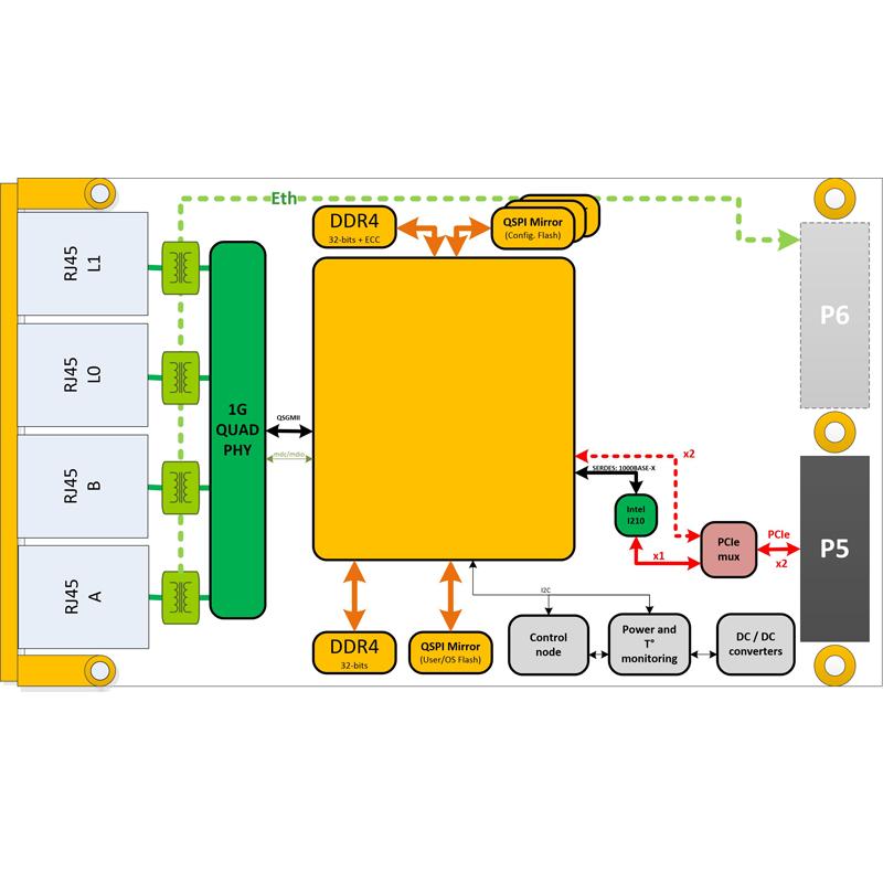 IC-RBP-XMCa - Active network redundancy XMC Switch Mezzanine Card