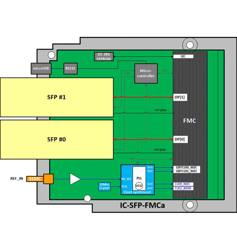 IC-SFP-FMCa - Two SFP FPGA Mezzanine Card diagram