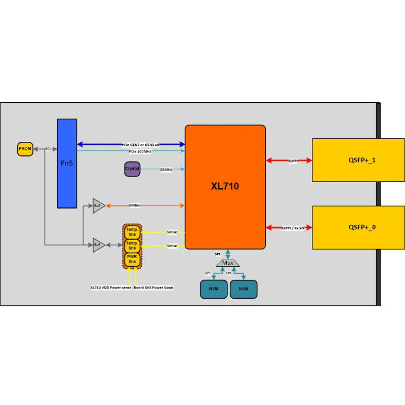 IC-XGE-XMCa - 10G/40G Ethernet XMC diagram