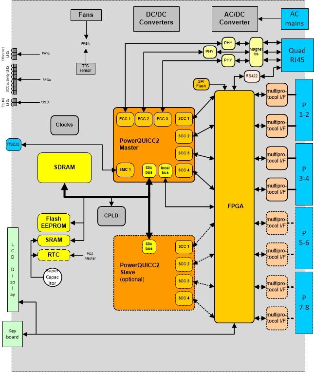 pLinesES4-8 - 1U High Performance Communication Computer diagram